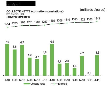 Statistisque FFSA de janvier 2011