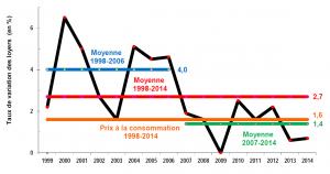 variation des loyers 1998-2014