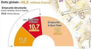La parité Euro/Franc Suisse plombe certaines collectivités