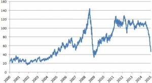 évolution du prix du pétrole 2000 2015