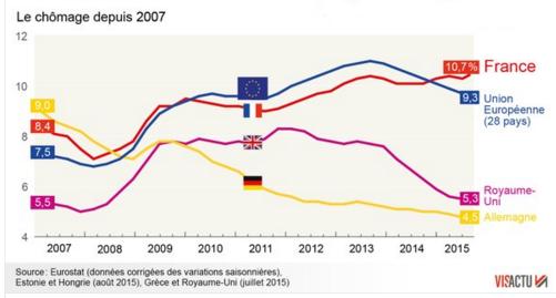 graphique du chômage en Europe 2015-T-3