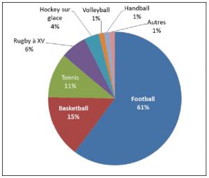 le football domine les paris sportifs