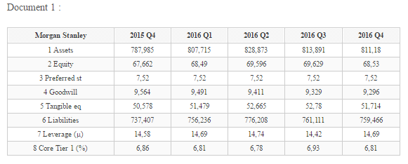 comparatif Morgan Stanley 2015-2016