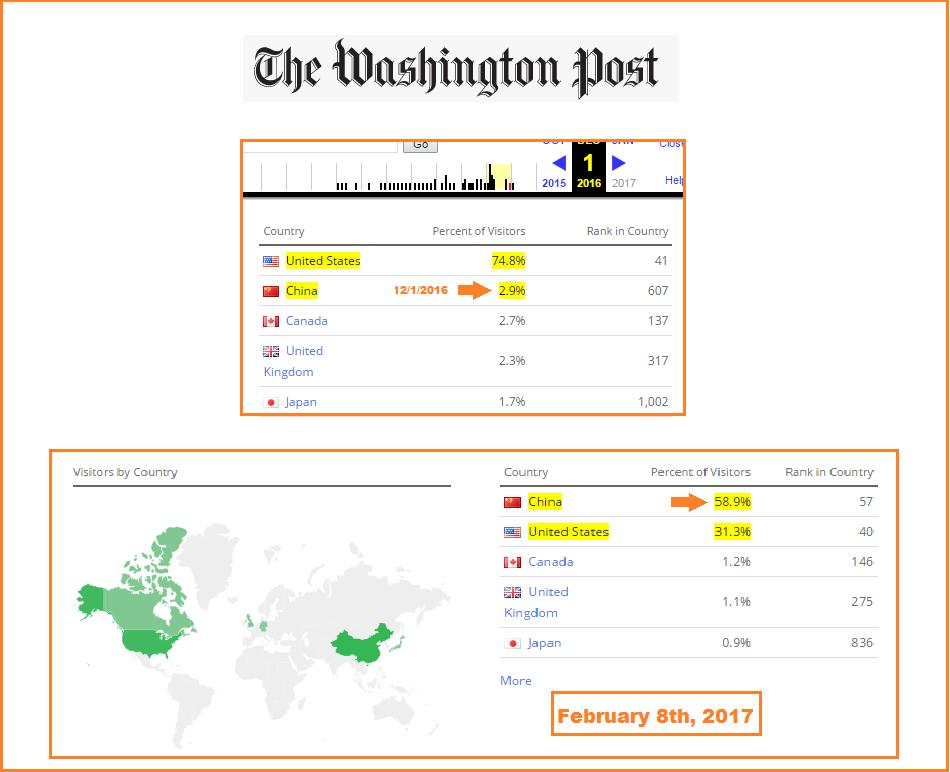 traffic web du Washington Post et du Guardian