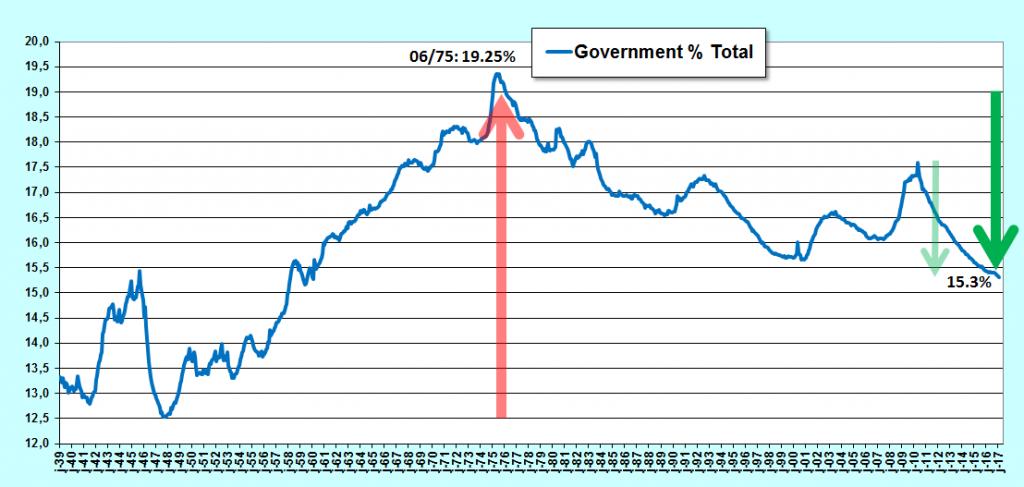 la proportion de fonctionnaires baisse aux USA
