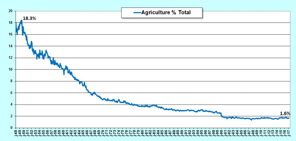 même proportionnellement, les emplois agricoles chutent