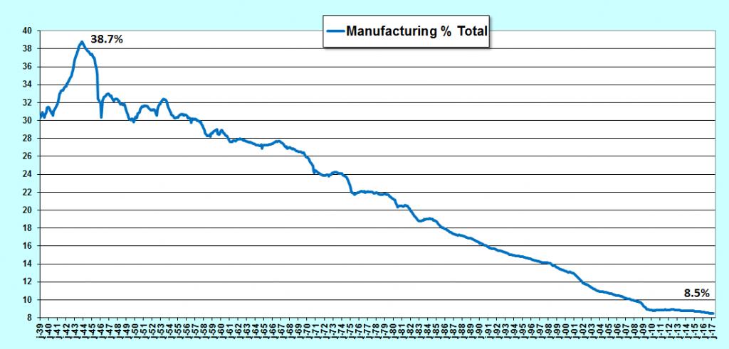 en proportion, les emplois industriels chutent aux USA