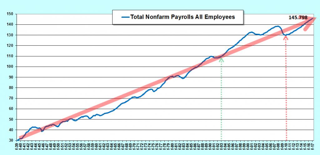 10 millions d'emplois créés depuis 2010 aux USA