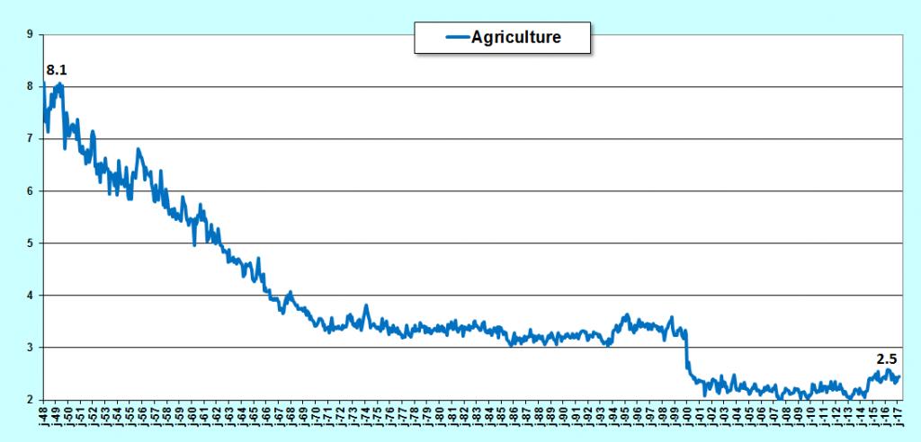les emplois agricoles en chute libre