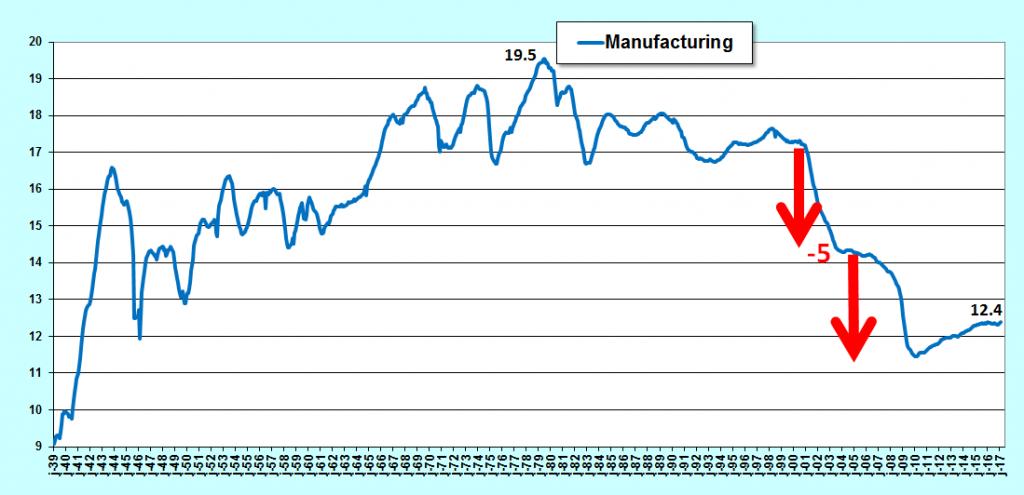 les emplois dans l'industrie chutent