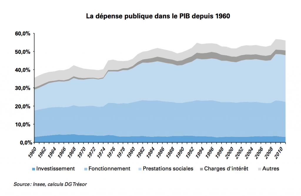 graphique de la dépense publique