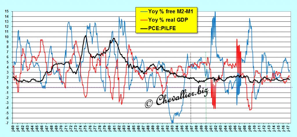 masse monétaire libre et croissance